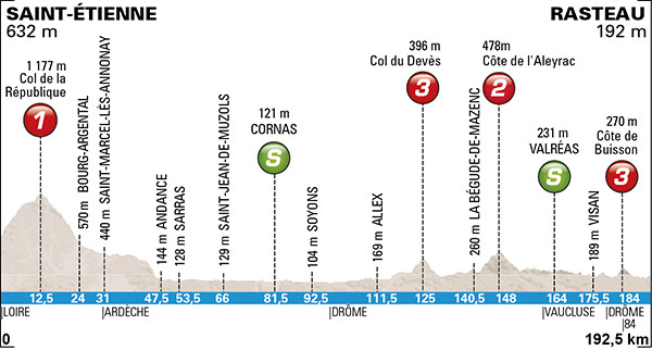 Paris-Nice 2015 Preview & Favorites