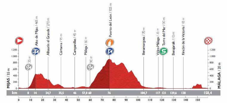 C-Cycling - Vuelta a España 2015 Preview and Favorites